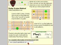 Guitar Scales Method